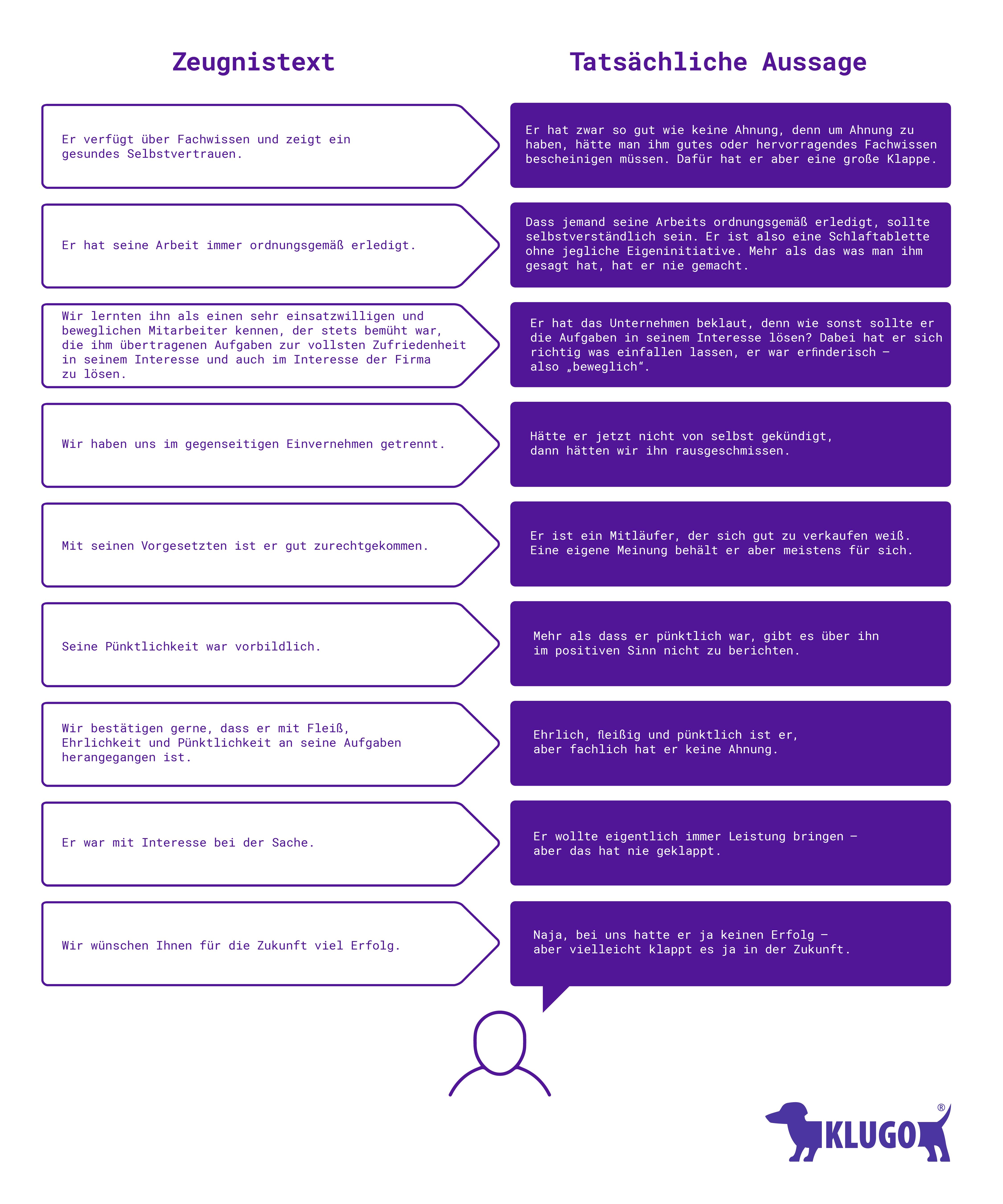 Formulierungen und Codes im Arbeitszeugnis | KLUGO
