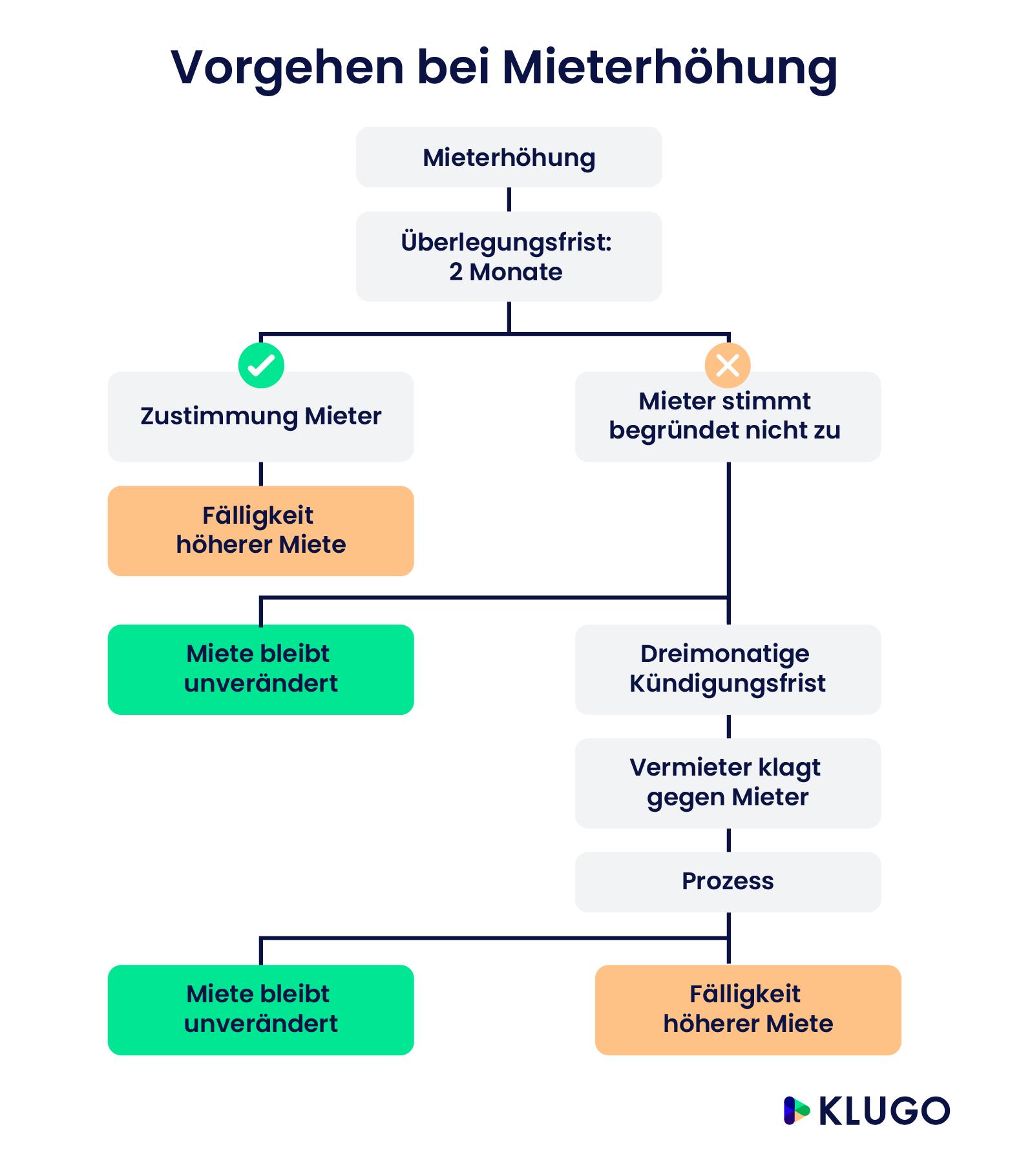 mieterhhung infografik - Mieterhohung Muster Kostenlos